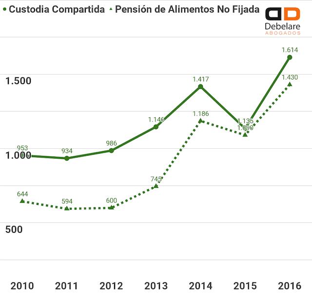 Correlación entre el número de custodias compartidas y la no fijación de pensión de alimentos. Datos referidos a divorcios y separaciones en la Comunidad de Madrid, disponibles en el INE en el año 2018.
