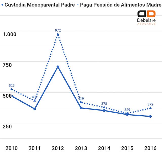 Correlación entre el número de custodias monoparentales concedidas a la madre y el número de pensiones de alimentos pagadas por el padre. Datos referidos a divorcios y separaciones en la Comunidad de Madrid, disponibles en el INE en el año 2018.
