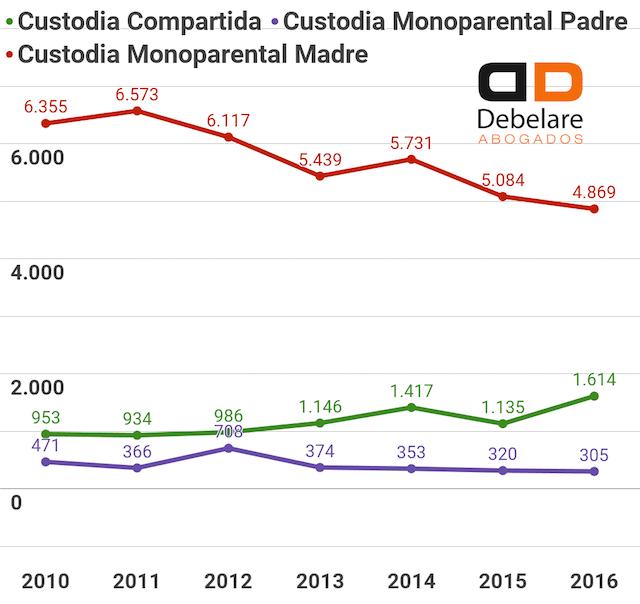 Gráfica de custodia compartida en Madrid (datos ofrecidos por el INE en el año 2018) en contraste con custodia monoparental a cargo del padre y de la madre. Datos relativos al agregado de progenitores divorciados y separados.